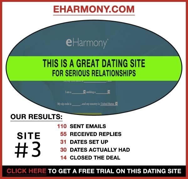 Statistics about eHarmony